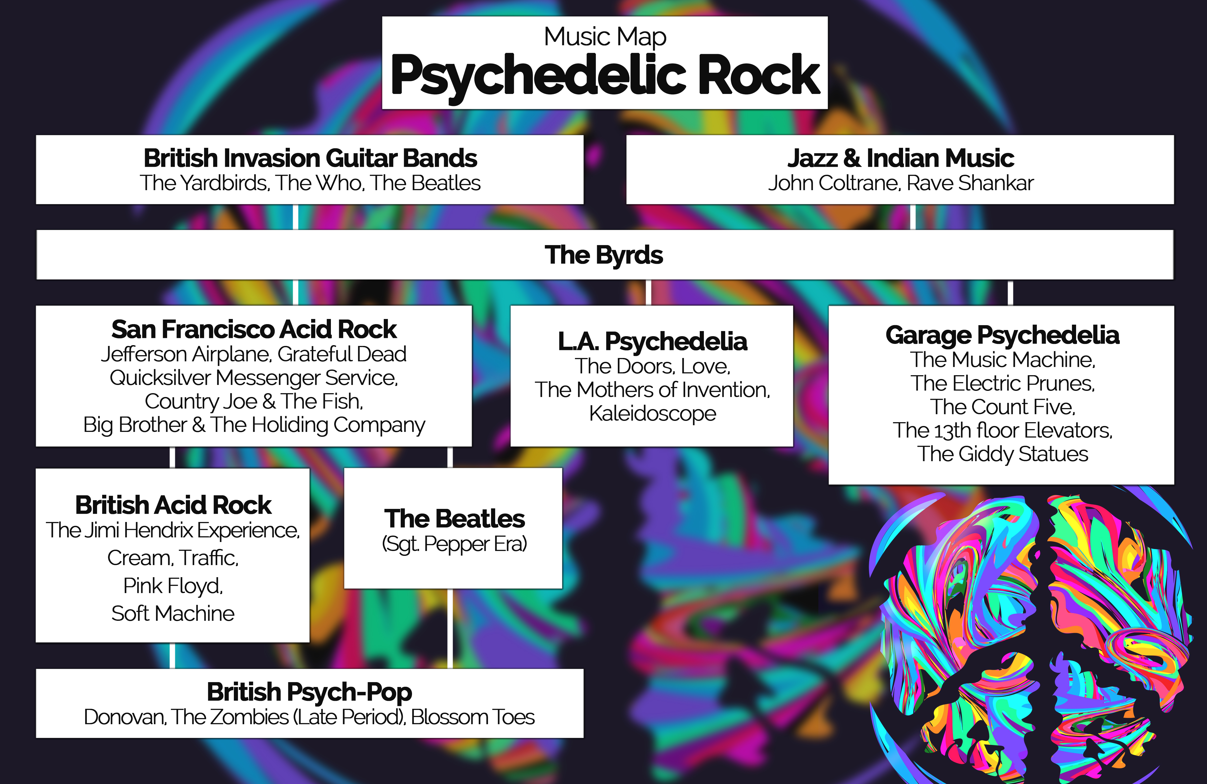 Music Map PSYCHEDELIC ROCK